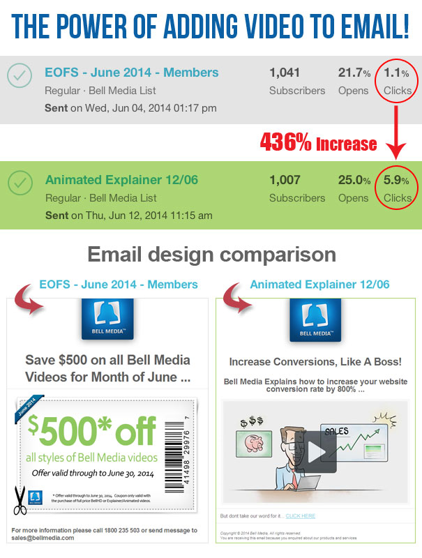 video_email_conversions